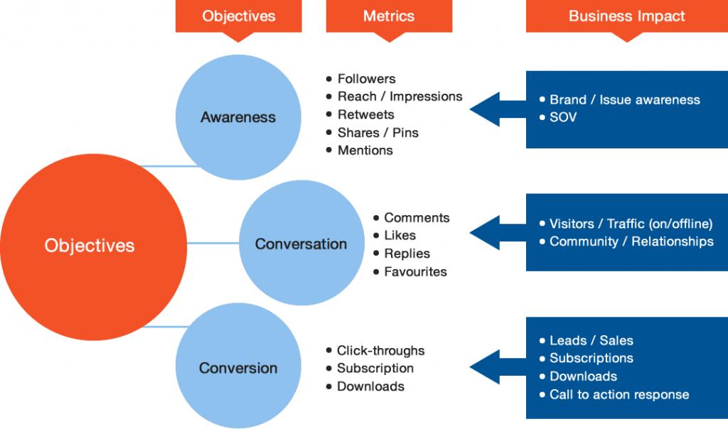 Social media design objective