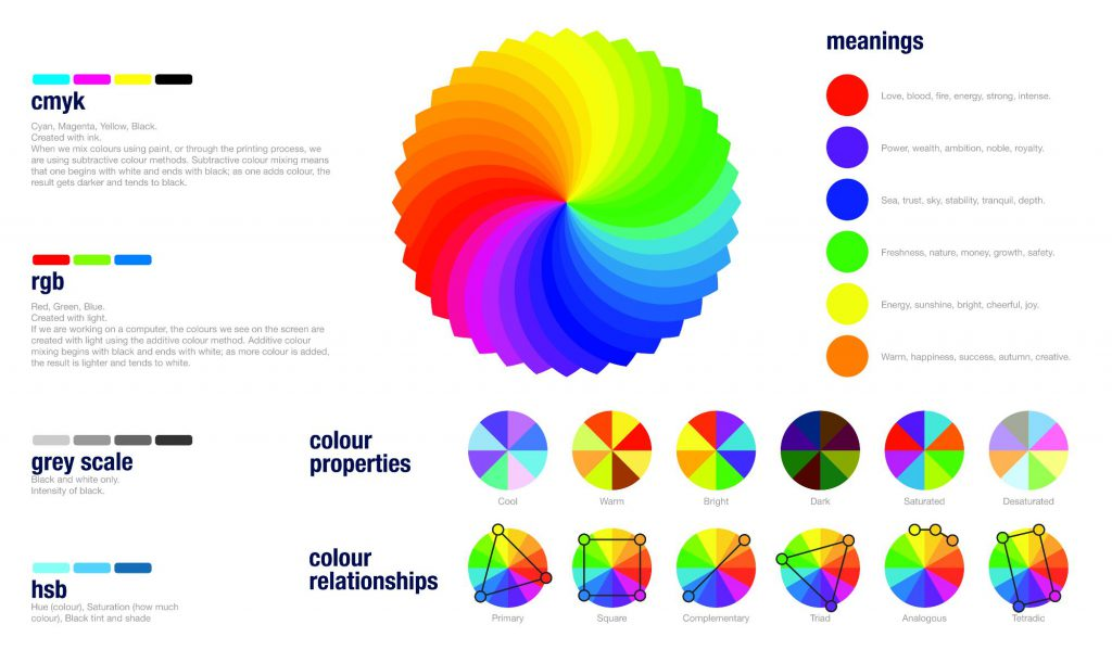 social media design tropology